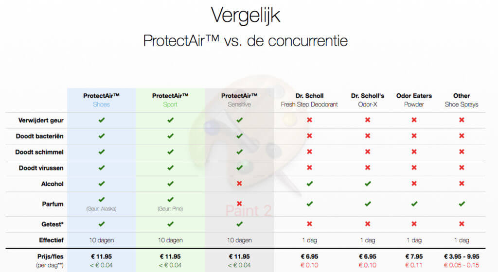 ProtectAir in vergelijking met de concurentie